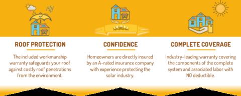Benefits of Extended Solar Warranties
